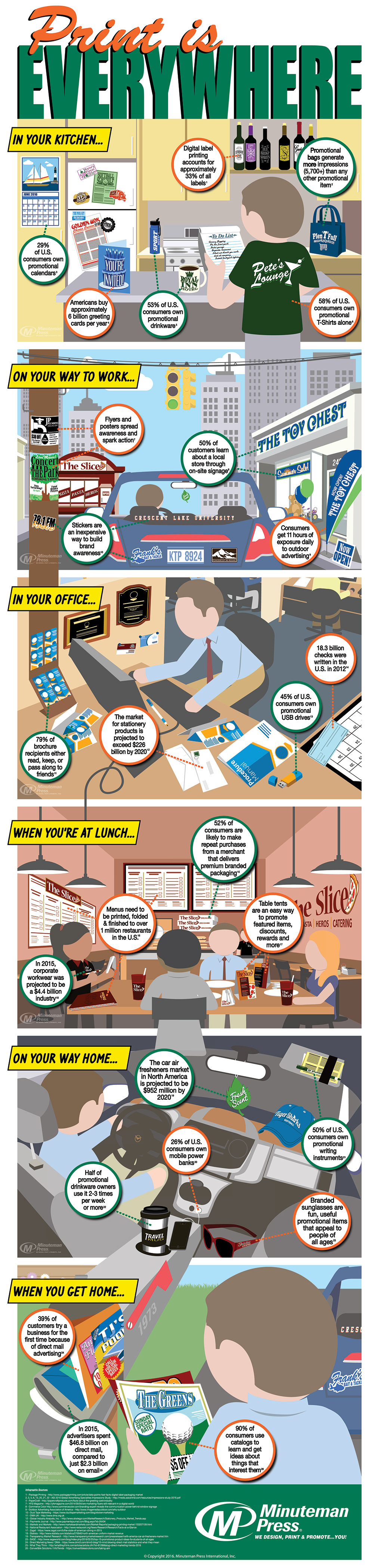 Minuteman Press International Releases New Infographic - Print is Everywhere! http://www.minutemanpressfranchise.com